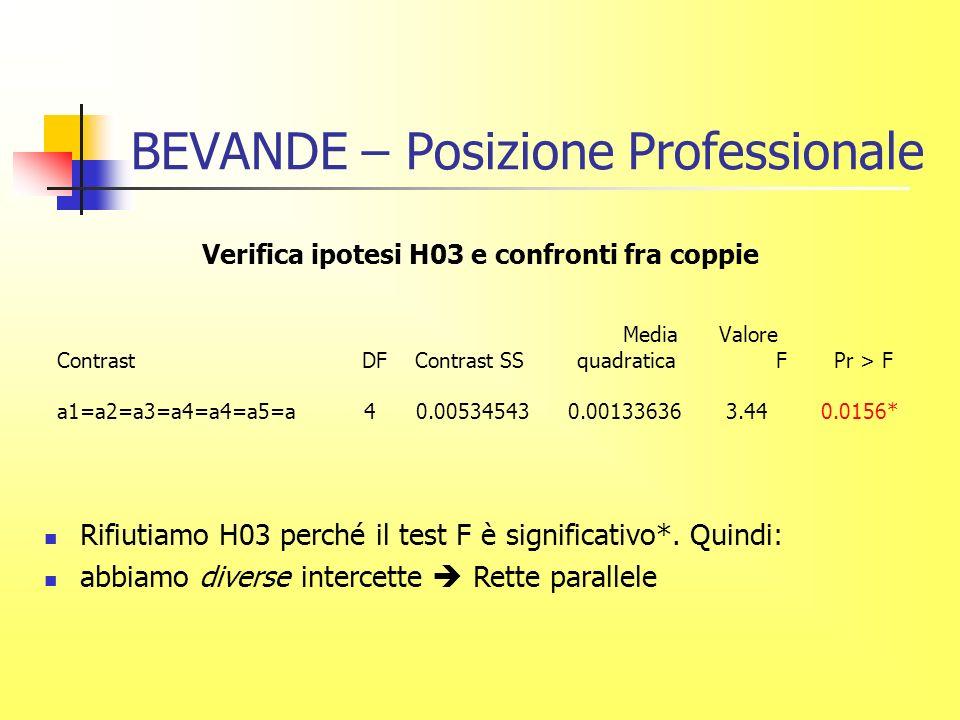 BEVANDE – Posizione Professionale Verifica ipotesi H03 e confronti fra coppie Media Valore Contrast DF Contrast SS quadratica F Pr > F a1=a2=a3=a4=a4=a5=a 4 0.00534543 0.00133636 3.44 0.0156* Rifiutiamo H03 perché il test F è significativo*.