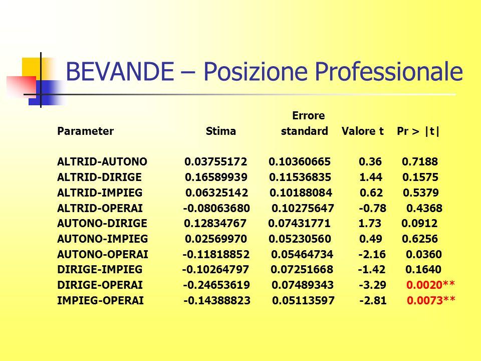 BEVANDE – Posizione Professionale Errore Parameter Stima standard Valore t Pr > |t| ALTRID-AUTONO 0.03755172 0.10360665 0.36 0.7188 ALTRID-DIRIGE 0.16589939 0.11536835 1.44 0.1575 ALTRID-IMPIEG 0.06325142 0.10188084 0.62 0.5379 ALTRID-OPERAI -0.08063680 0.10275647 -0.78 0.4368 AUTONO-DIRIGE 0.12834767 0.07431771 1.73 0.0912 AUTONO-IMPIEG 0.02569970 0.05230560 0.49 0.6256 AUTONO-OPERAI -0.11818852 0.05464734 -2.16 0.0360 DIRIGE-IMPIEG -0.10264797 0.07251668 -1.42 0.1640 DIRIGE-OPERAI -0.24653619 0.07489343 -3.29 0.0020** IMPIEG-OPERAI -0.14388823 0.05113597 -2.81 0.0073**
