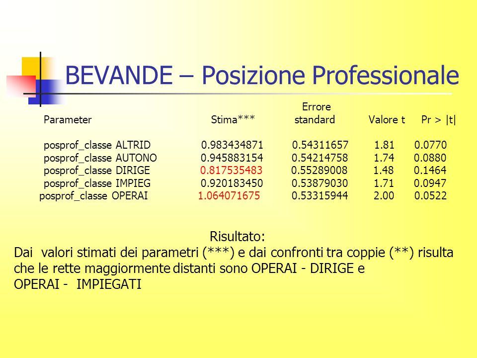 BEVANDE – Posizione Professionale Errore Parameter Stima*** standard Valore t Pr > |t| posprof_classe ALTRID 0.983434871 0.54311657 1.81 0.0770 posprof_classe AUTONO 0.945883154 0.54214758 1.74 0.0880 posprof_classe DIRIGE 0.817535483 0.55289008 1.48 0.1464 posprof_classe IMPIEG 0.920183450 0.53879030 1.71 0.0947 posprof_classe OPERAI 1.064071675 0.53315944 2.00 0.0522 Risultato: Dai valori stimati dei parametri (***) e dai confronti tra coppie (**) risulta che le rette maggiormente distanti sono OPERAI - DIRIGE e OPERAI - IMPIEGATI