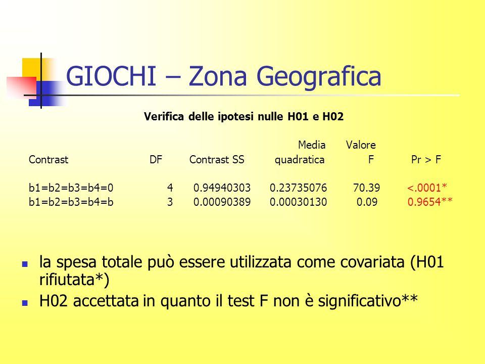 GIOCHI – Zona Geografica Verifica delle ipotesi nulle H01 e H02 Media Valore Contrast DF Contrast SS quadratica F Pr > F b1=b2=b3=b4=0 4 0.94940303 0.23735076 70.39 <.0001* b1=b2=b3=b4=b 3 0.00090389 0.00030130 0.09 0.9654** la spesa totale può essere utilizzata come covariata (H01 rifiutata*) H02 accettata in quanto il test F non è significativo**