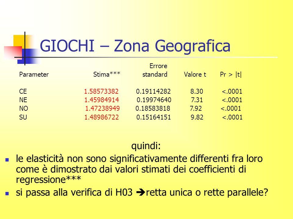 GIOCHI – Zona Geografica quindi: le elasticità non sono significativamente differenti fra loro come è dimostrato dai valori stimati dei coefficienti di regressione*** si passa alla verifica di H03 retta unica o rette parallele.