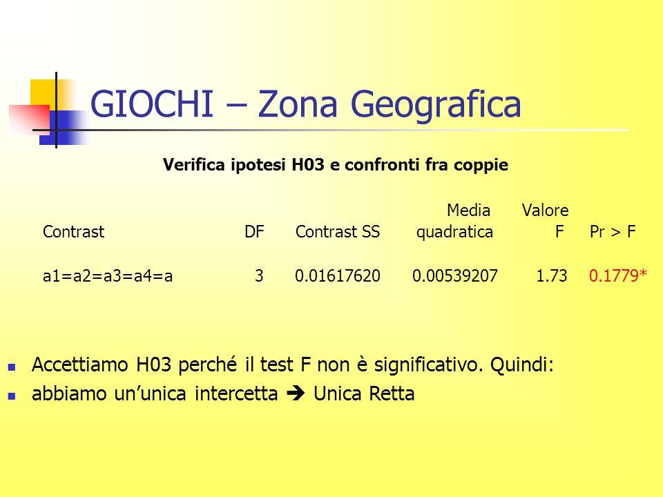 GIOCHI – Zona Geografica Verifica ipotesi H03 e confronti fra coppie Media Valore Contrast DF Contrast SS quadratica F Pr > F a1=a2=a3=a4=a 3 0.01617620 0.00539207 1.73 0.1779* Accettiamo H03 perché il test F non è significativo.