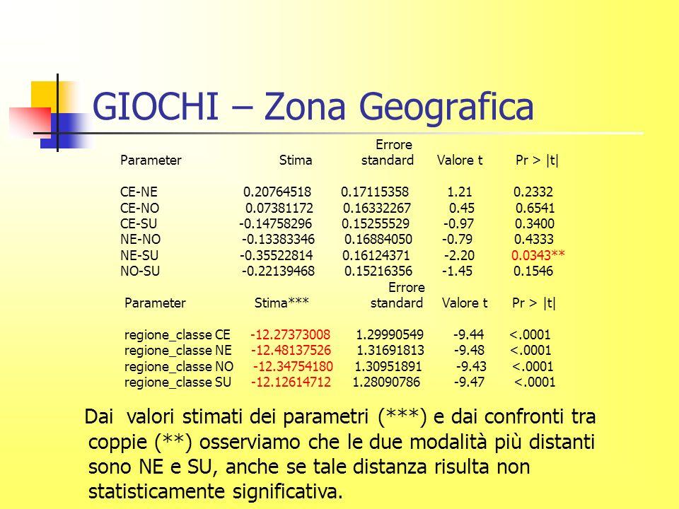 GIOCHI – Zona Geografica Errore Parameter Stima standard Valore t Pr > |t| CE-NE 0.20764518 0.17115358 1.21 0.2332 CE-NO 0.07381172 0.16332267 0.45 0.6541 CE-SU -0.14758296 0.15255529 -0.97 0.3400 NE-NO -0.13383346 0.16884050 -0.79 0.4333 NE-SU -0.35522814 0.16124371 -2.20 0.0343** NO-SU -0.22139468 0.15216356 -1.45 0.1546 Errore Parameter Stima*** standard Valore t Pr > |t| regione_classe CE -12.27373008 1.29990549 -9.44 <.0001 regione_classe NE -12.48137526 1.31691813 -9.48 <.0001 regione_classe NO -12.34754180 1.30951891 -9.43 <.0001 regione_classe SU -12.12614712 1.28090786 -9.47 <.0001 Dai valori stimati dei parametri (***) e dai confronti tra coppie (**) osserviamo che le due modalità più distanti sono NE e SU, anche se tale distanza risulta non statisticamente significativa.