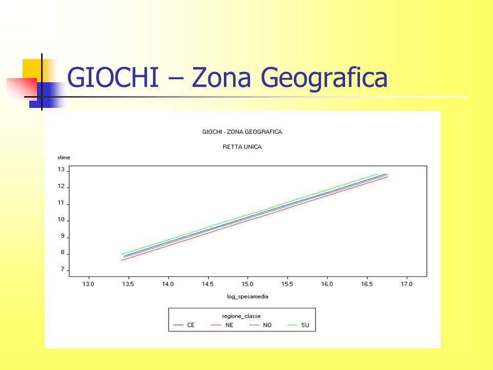 GIOCHI – Zona Geografica