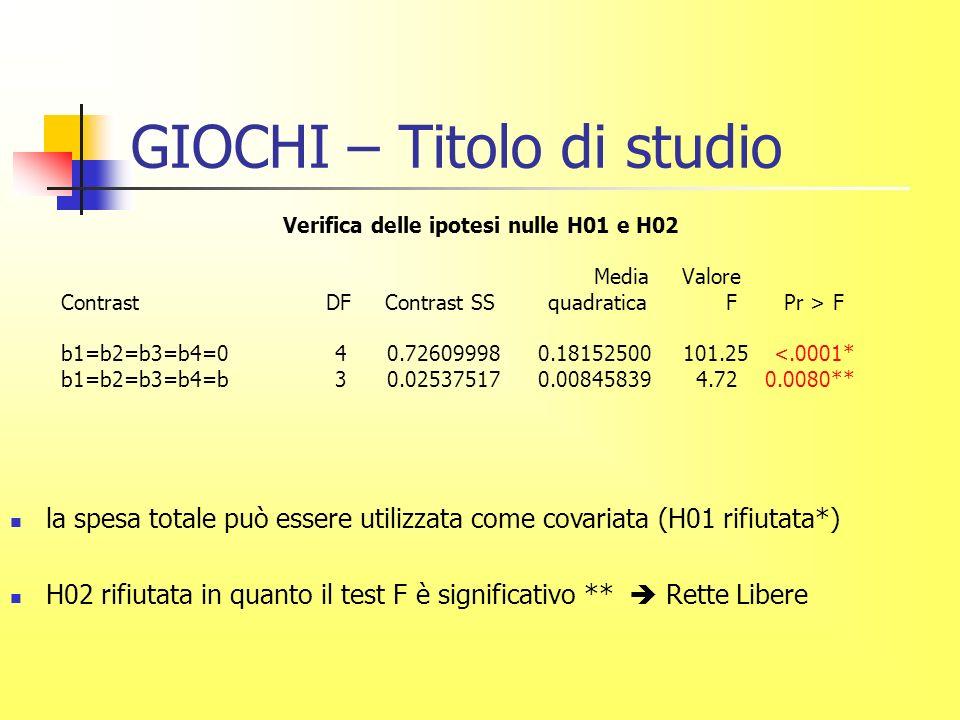 GIOCHI – Titolo di studio Verifica delle ipotesi nulle H01 e H02 Media Valore Contrast DF Contrast SS quadratica F Pr > F b1=b2=b3=b4=0 4 0.72609998 0.18152500 101.25 <.0001* b1=b2=b3=b4=b 3 0.02537517 0.00845839 4.72 0.0080** la spesa totale può essere utilizzata come covariata (H01 rifiutata*) H02 rifiutata in quanto il test F è significativo ** Rette Libere