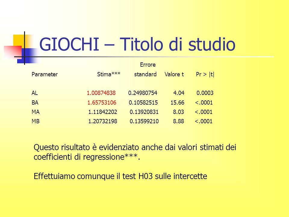 GIOCHI – Titolo di studio Questo risultato è evidenziato anche dai valori stimati dei coefficienti di regressione***.