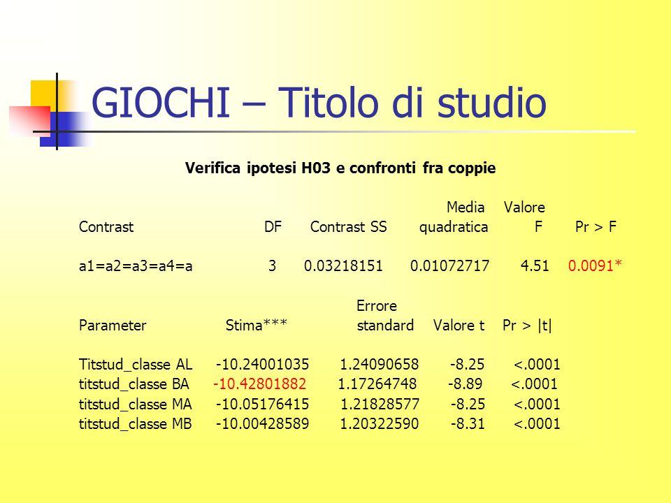 GIOCHI – Titolo di studio Verifica ipotesi H03 e confronti fra coppie Media Valore Contrast DF Contrast SS quadratica F Pr > F a1=a2=a3=a4=a 3 0.03218151 0.01072717 4.51 0.0091* Errore Parameter Stima*** standard Valore t Pr > |t| Titstud_classe AL -10.24001035 1.24090658 -8.25 <.0001 titstud_classe BA -10.42801882 1.17264748 -8.89 <.0001 titstud_classe MA -10.05176415 1.21828577 -8.25 <.0001 titstud_classe MB -10.00428589 1.20322590 -8.31 <.0001