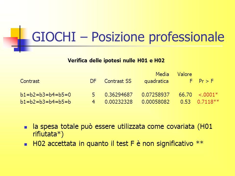 GIOCHI – Posizione professionale Verifica delle ipotesi nulle H01 e H02 Media Valore Contrast DF Contrast SS quadratica F Pr > F b1=b2=b3=b4=b5=0 5 0.36294687 0.07258937 66.70 <.0001* b1=b2=b3=b4=b5=b 4 0.00232328 0.00058082 0.53 0.7118** la spesa totale può essere utilizzata come covariata (H01 rifiutata*) H02 accettata in quanto il test F è non significativo **