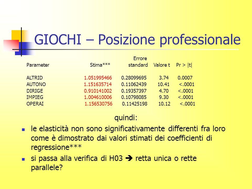 GIOCHI – Posizione professionale quindi: le elasticità non sono significativamente differenti fra loro come è dimostrato dai valori stimati dei coefficienti di regressione*** si passa alla verifica di H03 retta unica o rette parallele.