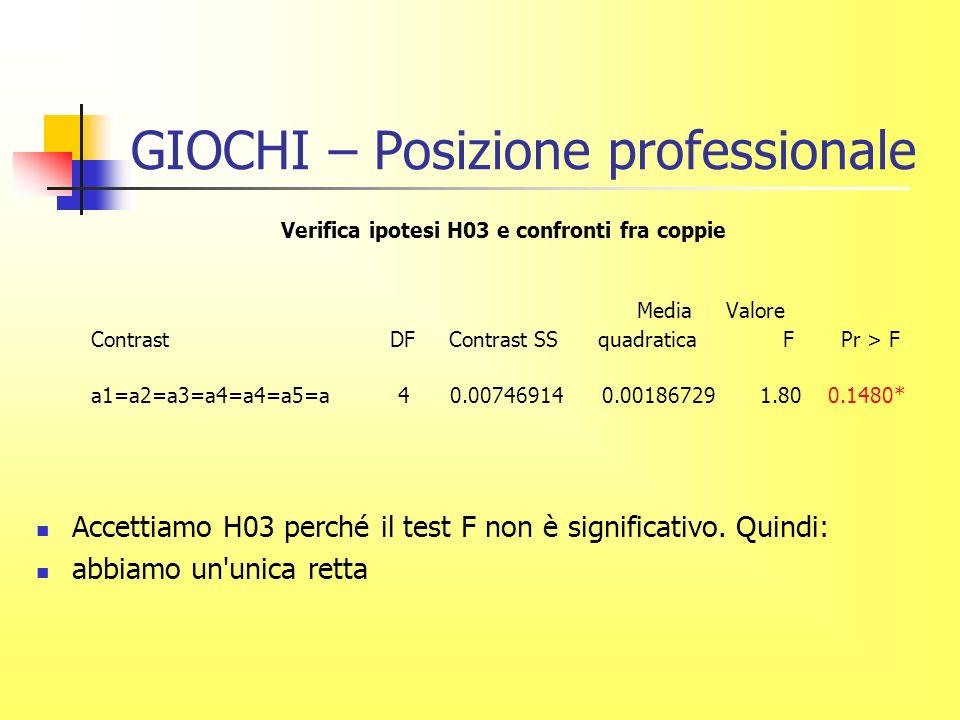 GIOCHI – Posizione professionale Verifica ipotesi H03 e confronti fra coppie Media Valore Contrast DF Contrast SS quadratica F Pr > F a1=a2=a3=a4=a4=a5=a 4 0.00746914 0.00186729 1.80 0.1480* Accettiamo H03 perché il test F non è significativo.