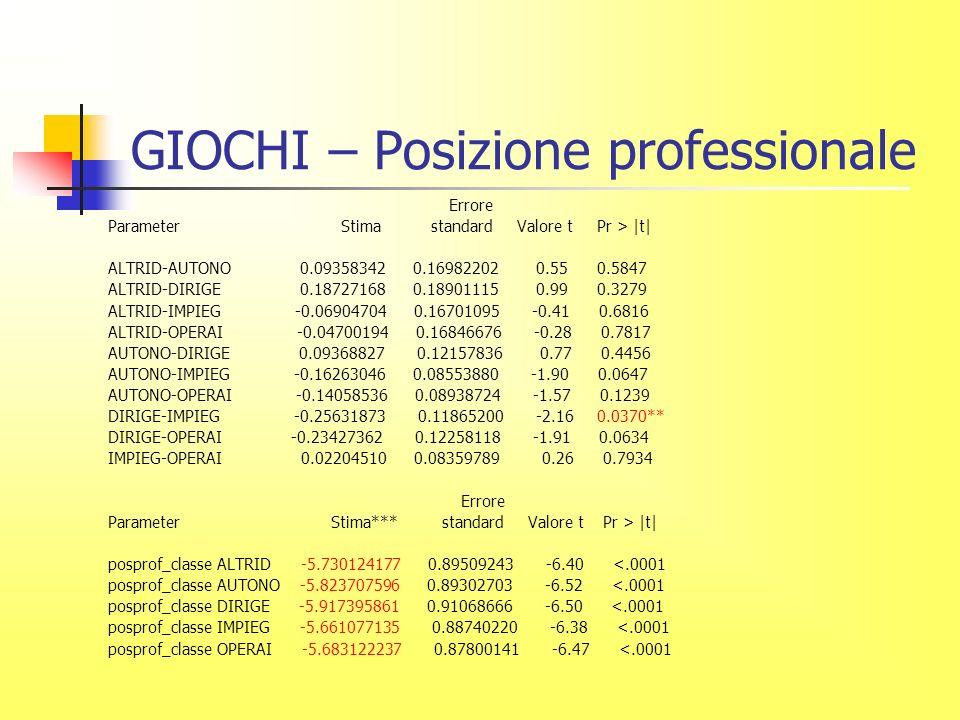 GIOCHI – Posizione professionale Errore Parameter Stima standard Valore t Pr > |t| ALTRID-AUTONO 0.09358342 0.16982202 0.55 0.5847 ALTRID-DIRIGE 0.18727168 0.18901115 0.99 0.3279 ALTRID-IMPIEG -0.06904704 0.16701095 -0.41 0.6816 ALTRID-OPERAI -0.04700194 0.16846676 -0.28 0.7817 AUTONO-DIRIGE 0.09368827 0.12157836 0.77 0.4456 AUTONO-IMPIEG -0.16263046 0.08553880 -1.90 0.0647 AUTONO-OPERAI -0.14058536 0.08938724 -1.57 0.1239 DIRIGE-IMPIEG -0.25631873 0.11865200 -2.16 0.0370** DIRIGE-OPERAI -0.23427362 0.12258118 -1.91 0.0634 IMPIEG-OPERAI 0.02204510 0.08359789 0.26 0.7934 Errore Parameter Stima*** standard Valore t Pr > |t| posprof_classe ALTRID -5.730124177 0.89509243 -6.40 <.0001 posprof_classe AUTONO -5.823707596 0.89302703 -6.52 <.0001 posprof_classe DIRIGE -5.917395861 0.91068666 -6.50 <.0001 posprof_classe IMPIEG -5.661077135 0.88740220 -6.38 <.0001 posprof_classe OPERAI -5.683122237 0.87800141 -6.47 <.0001