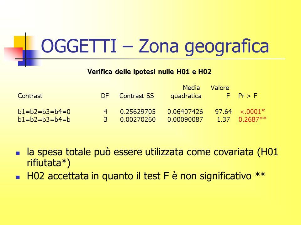 OGGETTI – Zona geografica Verifica delle ipotesi nulle H01 e H02 Media Valore Contrast DF Contrast SS quadratica F Pr > F b1=b2=b3=b4=0 4 0.25629705 0.06407426 97.64 <.0001* b1=b2=b3=b4=b 3 0.00270260 0.00090087 1.37 0.2687** la spesa totale può essere utilizzata come covariata (H01 rifiutata*) H02 accettata in quanto il test F è non significativo **