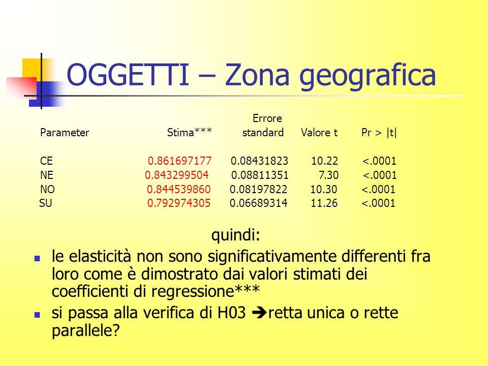 OGGETTI – Zona geografica quindi: le elasticità non sono significativamente differenti fra loro come è dimostrato dai valori stimati dei coefficienti di regressione*** si passa alla verifica di H03 retta unica o rette parallele.