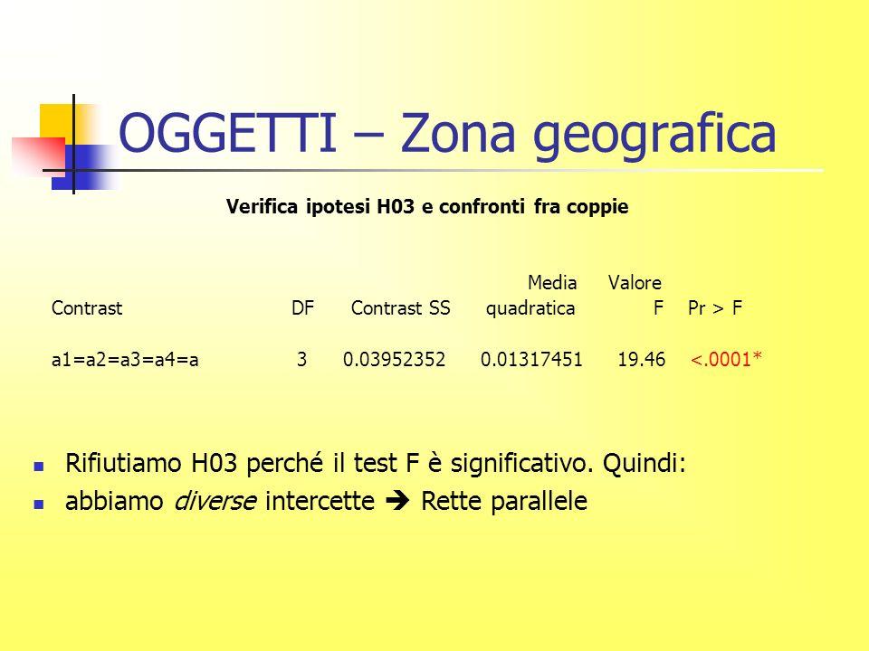 OGGETTI – Zona geografica Verifica ipotesi H03 e confronti fra coppie Media Valore Contrast DF Contrast SS quadratica F Pr > F a1=a2=a3=a4=a 3 0.03952352 0.01317451 19.46 <.0001* Rifiutiamo H03 perché il test F è significativo.
