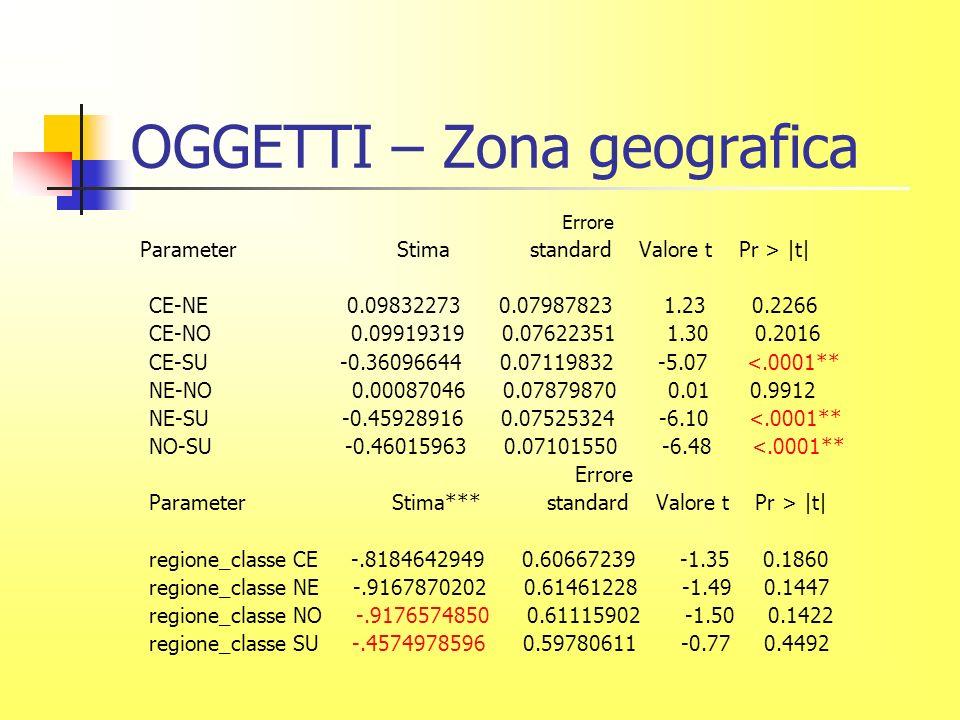 OGGETTI – Zona geografica Errore Parameter Stima standard Valore t Pr > |t| CE-NE 0.09832273 0.07987823 1.23 0.2266 CE-NO 0.09919319 0.07622351 1.30 0.2016 CE-SU -0.36096644 0.07119832 -5.07 <.0001** NE-NO 0.00087046 0.07879870 0.01 0.9912 NE-SU -0.45928916 0.07525324 -6.10 <.0001** NO-SU -0.46015963 0.07101550 -6.48 <.0001** Errore Parameter Stima*** standard Valore t Pr > |t| regione_classe CE -.8184642949 0.60667239 -1.35 0.1860 regione_classe NE -.9167870202 0.61461228 -1.49 0.1447 regione_classe NO -.9176574850 0.61115902 -1.50 0.1422 regione_classe SU -.4574978596 0.59780611 -0.77 0.4492