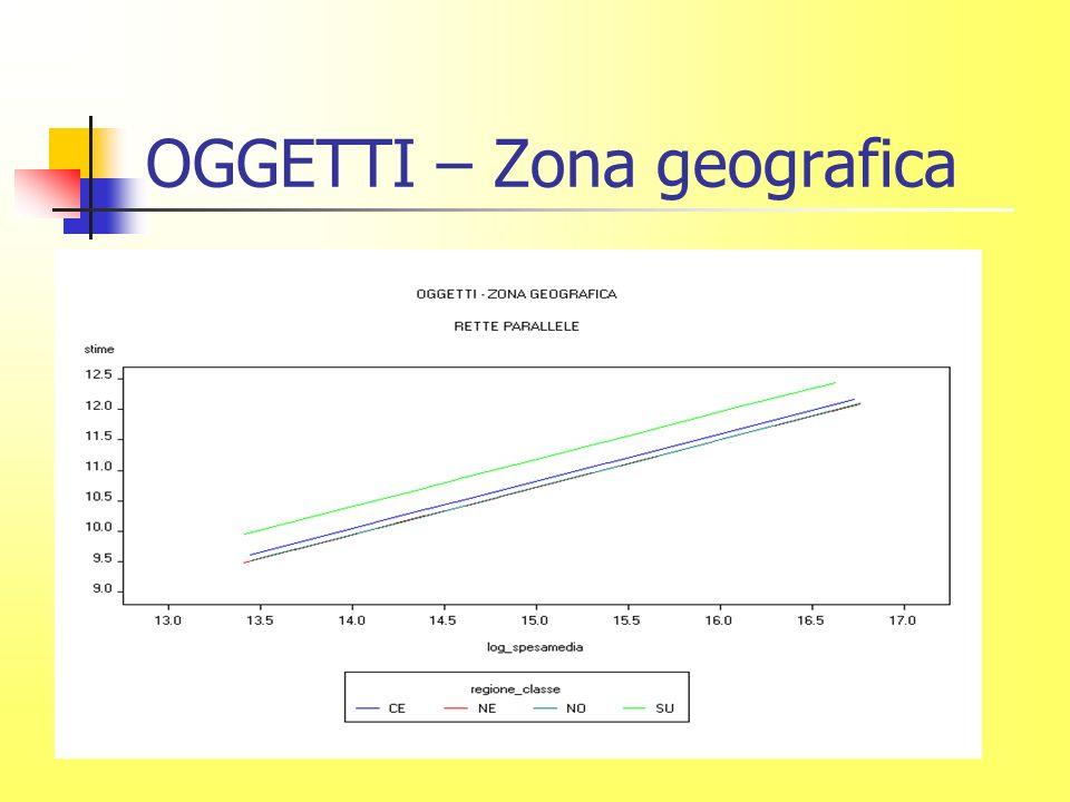 OGGETTI – Zona geografica