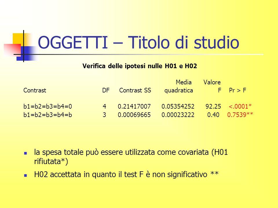 OGGETTI – Titolo di studio Verifica delle ipotesi nulle H01 e H02 Media Valore Contrast DF Contrast SS quadratica F Pr > F b1=b2=b3=b4=0 4 0.21417007 0.05354252 92.25 <.0001* b1=b2=b3=b4=b 3 0.00069665 0.00023222 0.40 0.7539** la spesa totale può essere utilizzata come covariata (H01 rifiutata*) H02 accettata in quanto il test F è non significativo **