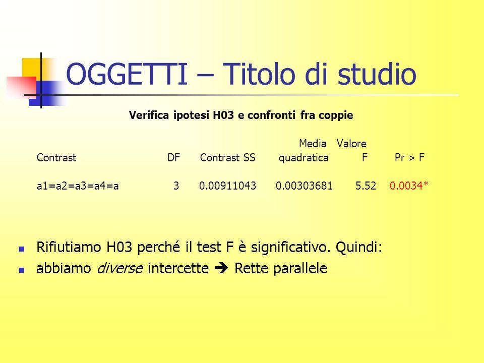 OGGETTI – Titolo di studio Verifica ipotesi H03 e confronti fra coppie Media Valore Contrast DF Contrast SS quadratica F Pr > F a1=a2=a3=a4=a 3 0.00911043 0.00303681 5.52 0.0034* Rifiutiamo H03 perché il test F è significativo.