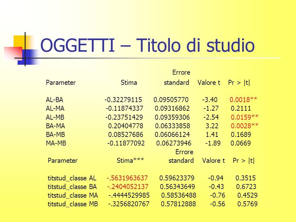 OGGETTI – Titolo di studio Errore Parameter Stima standard Valore t Pr > |t| AL-BA -0.32279115 0.09505770 -3.40 0.0018** AL-MA -0.11874337 0.09316862 -1.27 0.2111 AL-MB -0.23751429 0.09359306 -2.54 0.0159** BA-MA 0.20404778 0.06333858 3.22 0.0028** BA-MB 0.08527686 0.06066124 1.41 0.1689 MA-MB -0.11877092 0.06273946 -1.89 0.0669 Errore Parameter Stima*** standard Valore t Pr > |t| titstud_classe AL -.5631963637 0.59623379 -0.94 0.3515 titstud_classe BA -.2404052137 0.56343649 -0.43 0.6723 titstud_classe MA -.4444529985 0.58536488 -0.76 0.4529 titstud_classe MB -.3256820767 0.57812888 -0.56 0.5769
