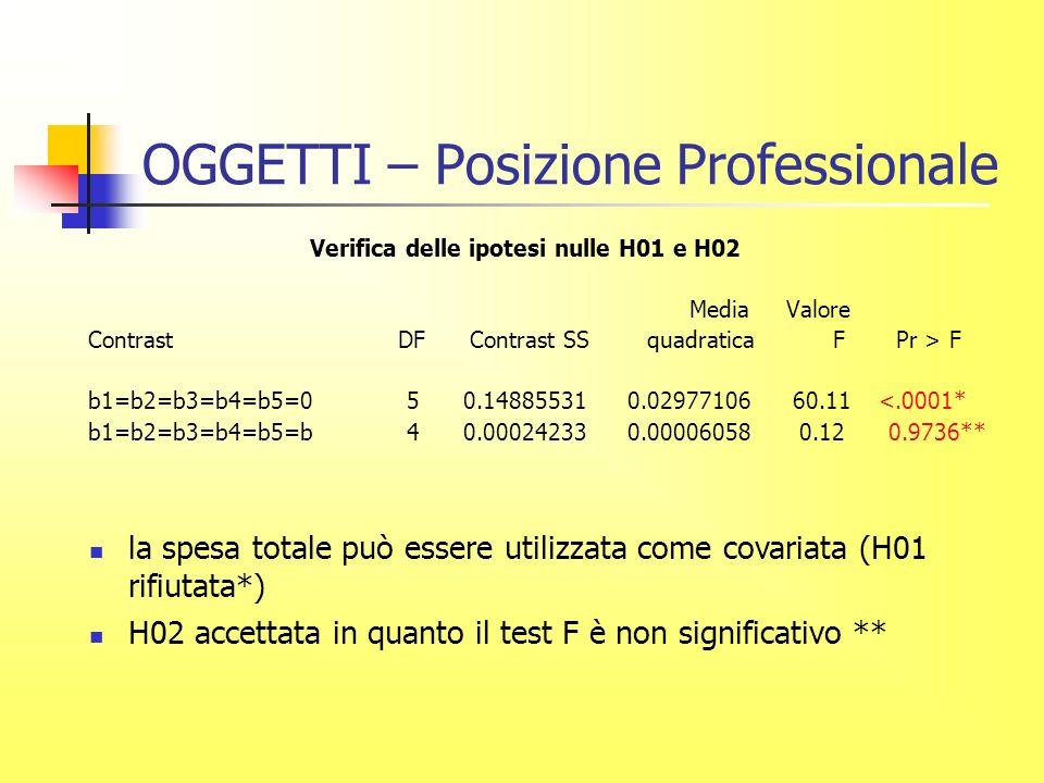 OGGETTI – Posizione Professionale Verifica delle ipotesi nulle H01 e H02 Media Valore Contrast DF Contrast SS quadratica F Pr > F b1=b2=b3=b4=b5=0 5 0.14885531 0.02977106 60.11 <.0001* b1=b2=b3=b4=b5=b 4 0.00024233 0.00006058 0.12 0.9736** la spesa totale può essere utilizzata come covariata (H01 rifiutata*) H02 accettata in quanto il test F è non significativo **