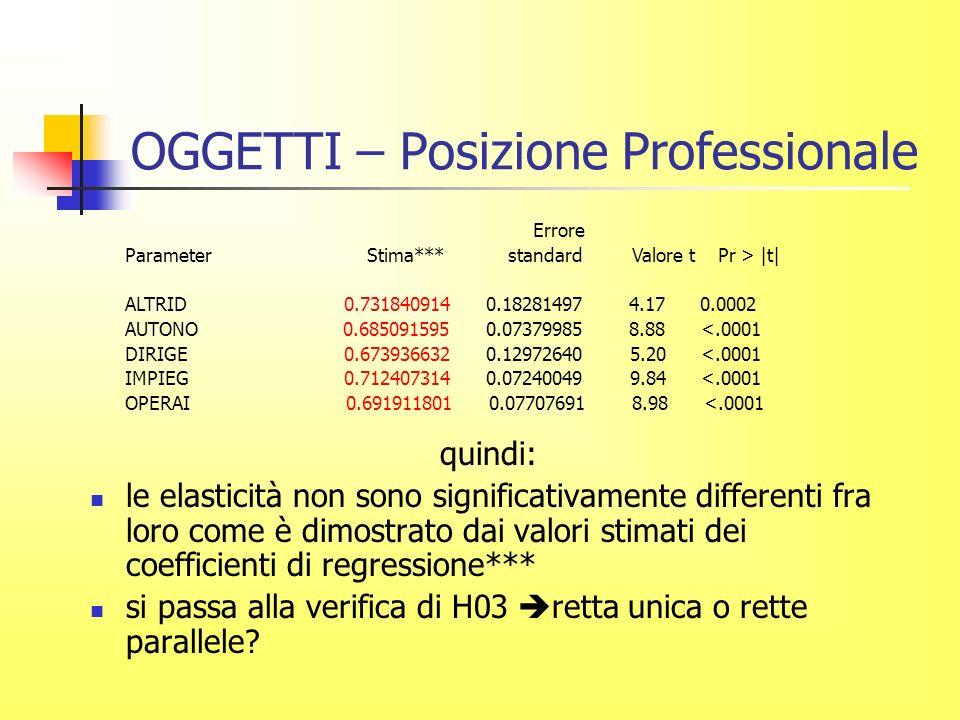 OGGETTI – Posizione Professionale quindi: le elasticità non sono significativamente differenti fra loro come è dimostrato dai valori stimati dei coefficienti di regressione*** si passa alla verifica di H03 retta unica o rette parallele.