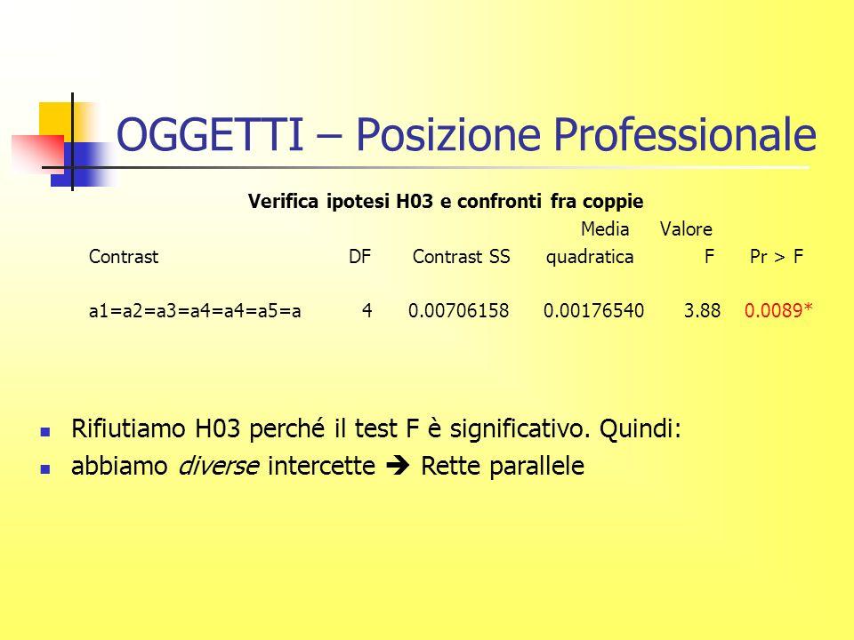 OGGETTI – Posizione Professionale Verifica ipotesi H03 e confronti fra coppie Media Valore Contrast DF Contrast SS quadratica F Pr > F a1=a2=a3=a4=a4=a5=a 4 0.00706158 0.00176540 3.88 0.0089* Rifiutiamo H03 perché il test F è significativo.