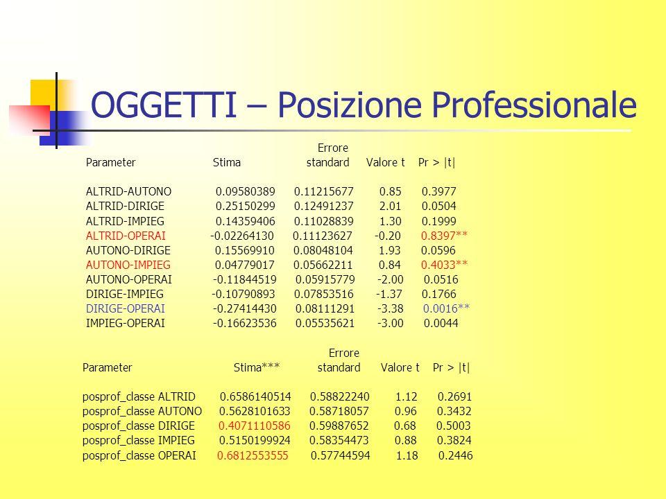 OGGETTI – Posizione Professionale Errore Parameter Stima standard Valore t Pr > |t| ALTRID-AUTONO 0.09580389 0.11215677 0.85 0.3977 ALTRID-DIRIGE 0.25150299 0.12491237 2.01 0.0504 ALTRID-IMPIEG 0.14359406 0.11028839 1.30 0.1999 ALTRID-OPERAI -0.02264130 0.11123627 -0.20 0.8397** AUTONO-DIRIGE 0.15569910 0.08048104 1.93 0.0596 AUTONO-IMPIEG 0.04779017 0.05662211 0.84 0.4033** AUTONO-OPERAI -0.11844519 0.05915779 -2.00 0.0516 DIRIGE-IMPIEG -0.10790893 0.07853516 -1.37 0.1766 DIRIGE-OPERAI -0.27414430 0.08111291 -3.38 0.0016** IMPIEG-OPERAI -0.16623536 0.05535621 -3.00 0.0044 Errore Parameter Stima*** standard Valore t Pr > |t| posprof_classe ALTRID 0.6586140514 0.58822240 1.12 0.2691 posprof_classe AUTONO 0.5628101633 0.58718057 0.96 0.3432 posprof_classe DIRIGE 0.4071110586 0.59887652 0.68 0.5003 posprof_classe IMPIEG 0.5150199924 0.58354473 0.88 0.3824 posprof_classe OPERAI 0.6812553555 0.57744594 1.18 0.2446