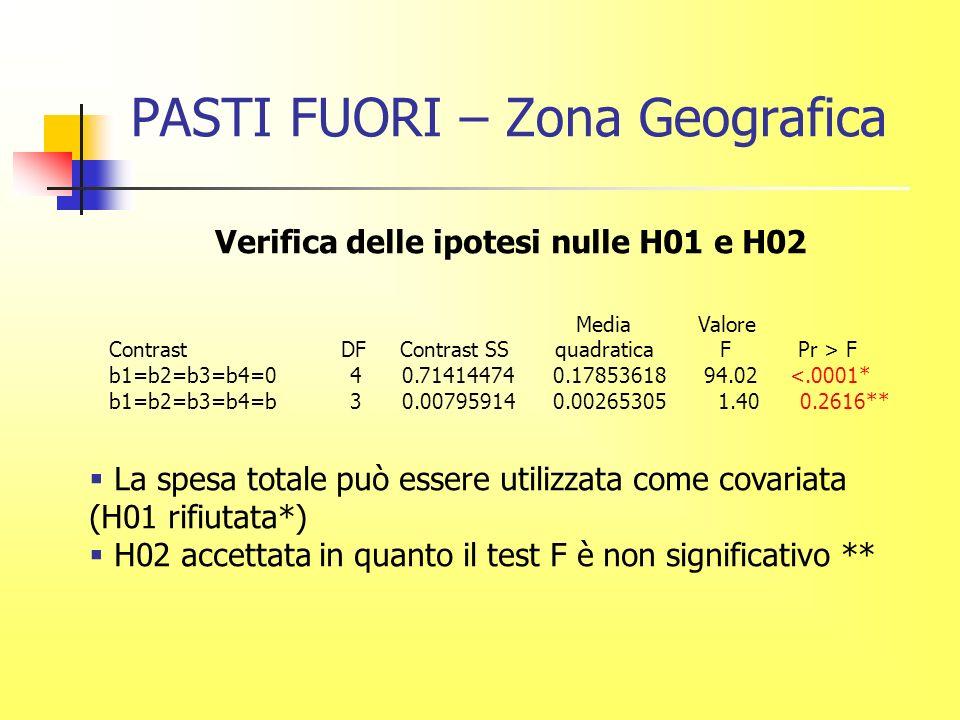 PASTI FUORI – Zona Geografica Verifica delle ipotesi nulle H01 e H02 Media Valore Contrast DF Contrast SS quadratica F Pr > F b1=b2=b3=b4=0 4 0.71414474 0.17853618 94.02 <.0001* b1=b2=b3=b4=b 3 0.00795914 0.00265305 1.40 0.2616** La spesa totale può essere utilizzata come covariata (H01 rifiutata*) H02 accettata in quanto il test F è non significativo **
