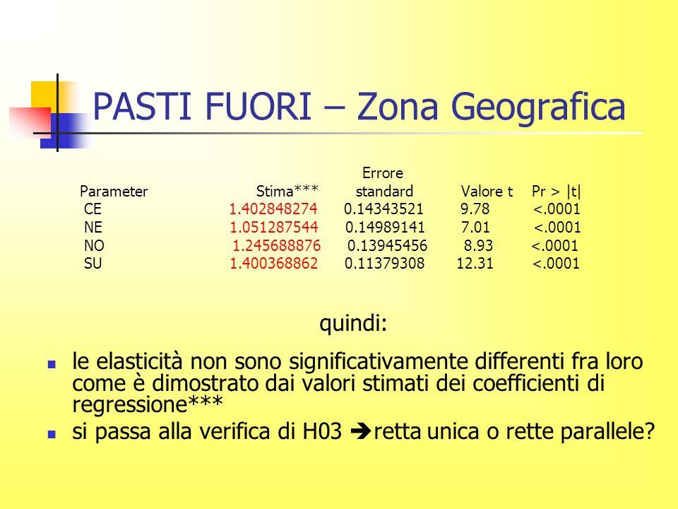 PASTI FUORI – Zona Geografica Errore Parameter Stima*** standard Valore t Pr > |t| CE 1.402848274 0.14343521 9.78 <.0001 NE 1.051287544 0.14989141 7.01 <.0001 NO 1.245688876 0.13945456 8.93 <.0001 SU 1.400368862 0.11379308 12.31 <.0001 quindi: le elasticità non sono significativamente differenti fra loro come è dimostrato dai valori stimati dei coefficienti di regressione*** si passa alla verifica di H03 retta unica o rette parallele?