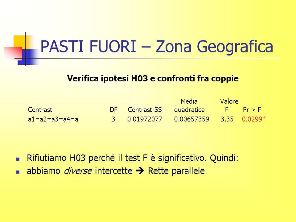 PASTI FUORI – Zona Geografica Verifica ipotesi H03 e confronti fra coppie Media Valore Contrast DF Contrast SS quadratica F Pr > F a1=a2=a3=a4=a 3 0.01972077 0.00657359 3.35 0.0299* Rifiutiamo H03 perché il test F è significativo.