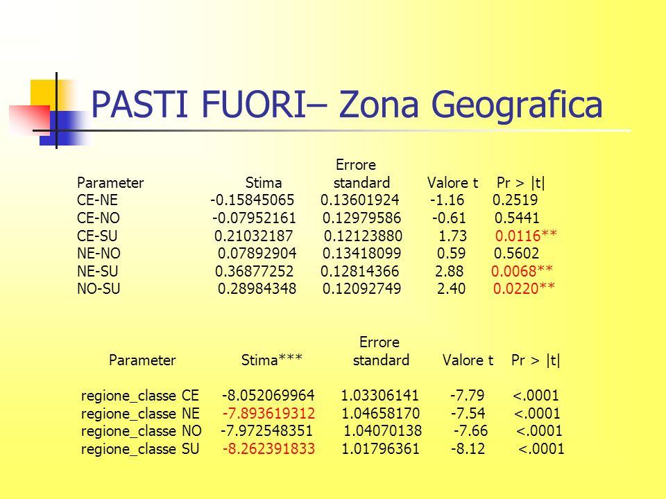 PASTI FUORI– Zona Geografica Errore Parameter Stima standard Valore t Pr > |t| CE-NE -0.15845065 0.13601924 -1.16 0.2519 CE-NO -0.07952161 0.12979586 -0.61 0.5441 CE-SU 0.21032187 0.12123880 1.73 0.0116** NE-NO 0.07892904 0.13418099 0.59 0.5602 NE-SU 0.36877252 0.12814366 2.88 0.0068** NO-SU 0.28984348 0.12092749 2.40 0.0220** Errore Parameter Stima*** standard Valore t Pr > |t| regione_classe CE -8.052069964 1.03306141 -7.79 <.0001 regione_classe NE -7.893619312 1.04658170 -7.54 <.0001 regione_classe NO -7.972548351 1.04070138 -7.66 <.0001 regione_classe SU -8.262391833 1.01796361 -8.12 <.0001