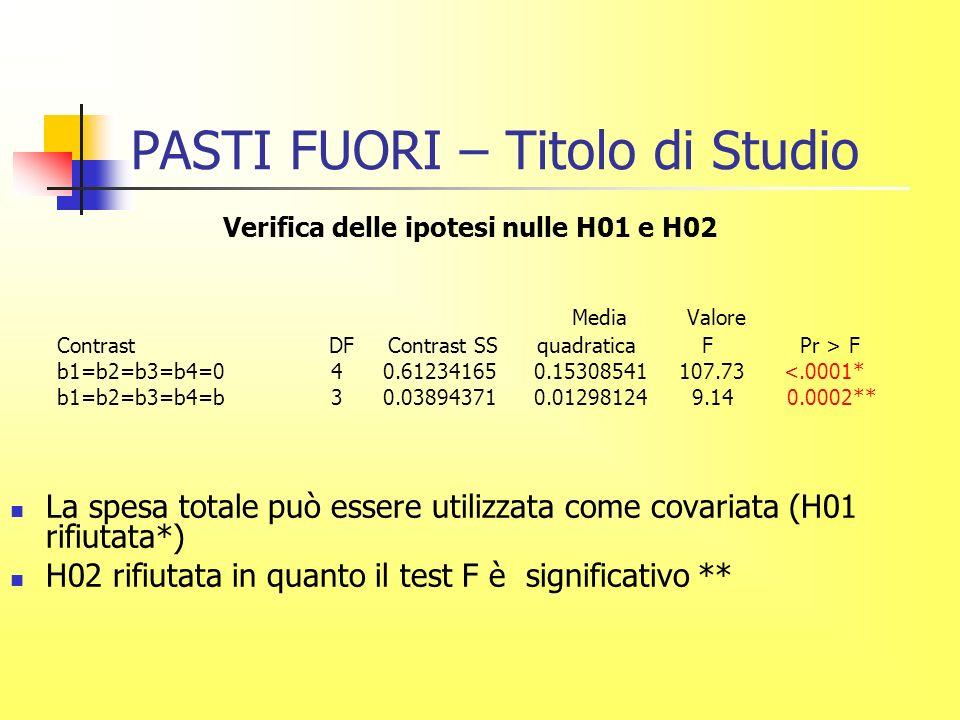 PASTI FUORI – Titolo di Studio Verifica delle ipotesi nulle H01 e H02 Media Valore Contrast DF Contrast SS quadratica F Pr > F b1=b2=b3=b4=0 4 0.61234165 0.15308541 107.73 <.0001* b1=b2=b3=b4=b 3 0.03894371 0.01298124 9.14 0.0002** La spesa totale può essere utilizzata come covariata (H01 rifiutata*) H02 rifiutata in quanto il test F è significativo **