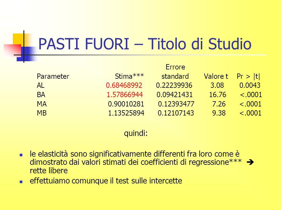 PASTI FUORI – Titolo di Studio Errore Parameter Stima*** standard Valore t Pr > |t| AL 0.68468992 0.22239936 3.08 0.0043 BA 1.57866944 0.09421431 16.76 <.0001 MA 0.90010281 0.12393477 7.26 <.0001 MB 1.13525894 0.12107143 9.38 <.0001 quindi: le elasticità sono significativamente differenti fra loro come è dimostrato dai valori stimati dei coefficienti di regressione*** rette libere effettuiamo comunque il test sulle intercette