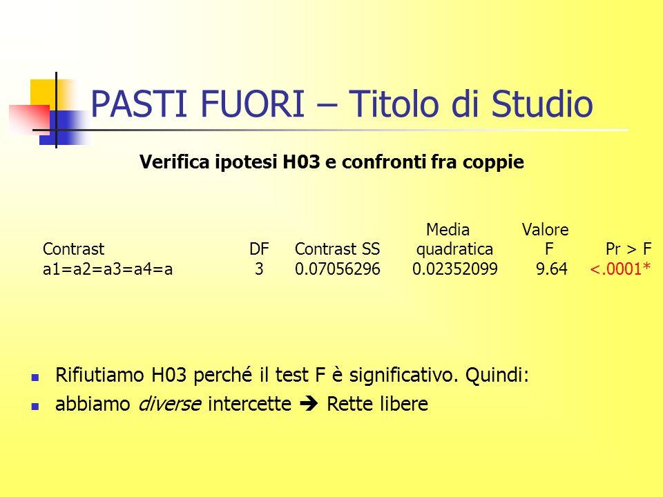 PASTI FUORI – Titolo di Studio Verifica ipotesi H03 e confronti fra coppie Media Valore Contrast DF Contrast SS quadratica F Pr > F a1=a2=a3=a4=a 3 0.07056296 0.02352099 9.64 <.0001* Rifiutiamo H03 perché il test F è significativo.
