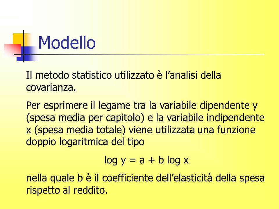 Modello Il metodo statistico utilizzato è lanalisi della covarianza.