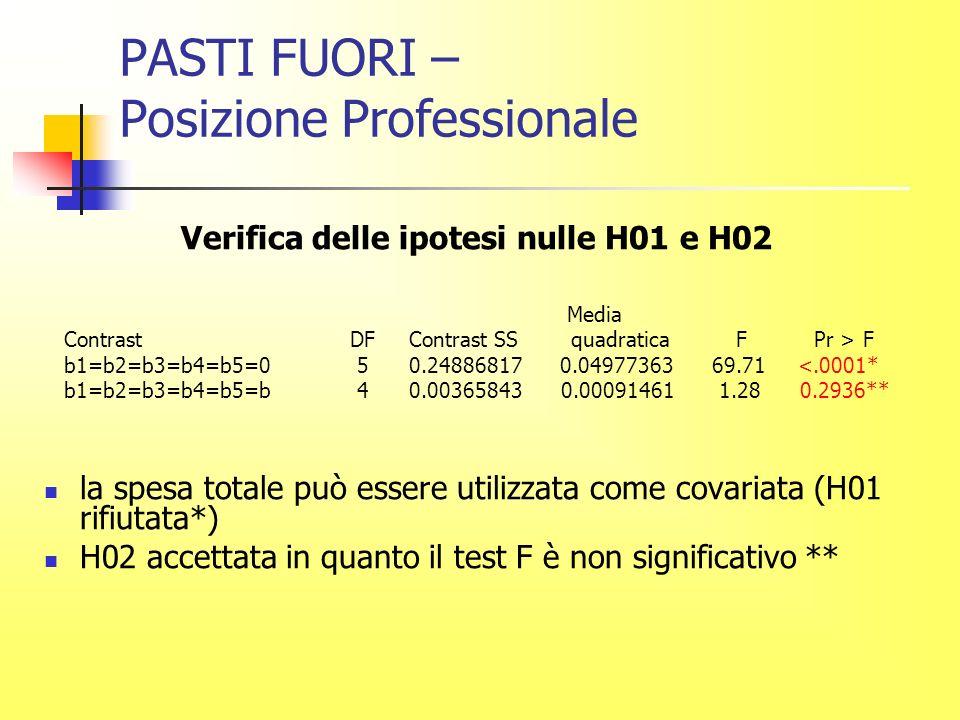 PASTI FUORI – Posizione Professionale Verifica delle ipotesi nulle H01 e H02 Media Contrast DF Contrast SS quadratica F Pr > F b1=b2=b3=b4=b5=0 5 0.24886817 0.04977363 69.71 <.0001* b1=b2=b3=b4=b5=b 4 0.00365843 0.00091461 1.28 0.2936** la spesa totale può essere utilizzata come covariata (H01 rifiutata*) H02 accettata in quanto il test F è non significativo **