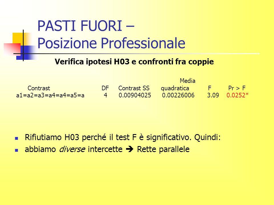 PASTI FUORI – Posizione Professionale Verifica ipotesi H03 e confronti fra coppie Media Contrast DF Contrast SS quadratica F Pr > F a1=a2=a3=a4=a4=a5=a 4 0.00904025 0.00226006 3.09 0.0252* Rifiutiamo H03 perché il test F è significativo.