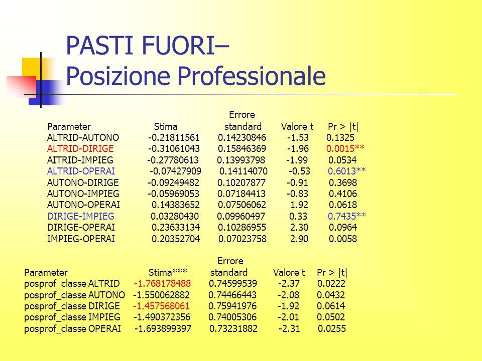 PASTI FUORI– Posizione Professionale Errore Parameter Stima standard Valore t Pr > |t| ALTRID-AUTONO -0.21811561 0.14230846 -1.53 0.1325 ALTRID-DIRIGE -0.31061043 0.15846369 -1.96 0.0015** AITRID-IMPIEG -0.27780613 0.13993798 -1.99 0.0534 ALTRID-OPERAI -0.07427909 0.14114070 -0.53 0.6013** AUTONO-DIRIGE -0.09249482 0.10207877 -0.91 0.3698 AUTONO-IMPIEG -0.05969053 0.07184413 -0.83 0.4106 AUTONO-OPERAI 0.14383652 0.07506062 1.92 0.0618 DIRIGE-IMPIEG 0.03280430 0.09960497 0.33 0.7435** DIRIGE-OPERAI 0.23633134 0.10286955 2.30 0.0964 IMPIEG-OPERAI 0.20352704 0.07023758 2.90 0.0058 Errore Parameter Stima*** standard Valore t Pr > |t| posprof_classe ALTRID -1.768178488 0.74599539 -2.37 0.0222 posprof_classe AUTONO -1.550062882 0.74466443 -2.08 0.0432 posprof_classe DIRIGE -1.457568061 0.75941976 -1.92 0.0614 posprof_classe IMPIEG -1.490372356 0.74005306 -2.01 0.0502 posprof_classe OPERAI -1.693899397 0.73231882 -2.31 0.0255