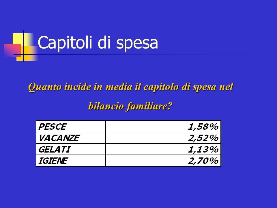Capitoli di spesa Quanto incide in media il capitolo di spesa nel bilancio familiare?