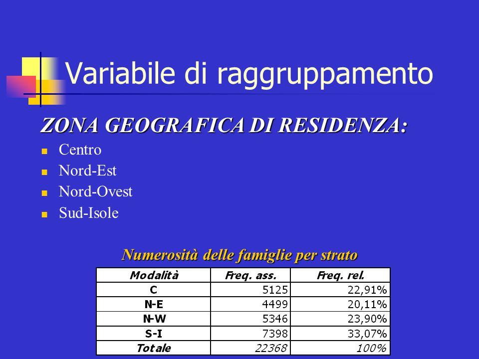 Variabile di raggruppamento ZONA GEOGRAFICA DI RESIDENZA: Centro Nord-Est Nord-Ovest Sud-Isole Numerosità delle famiglie per strato