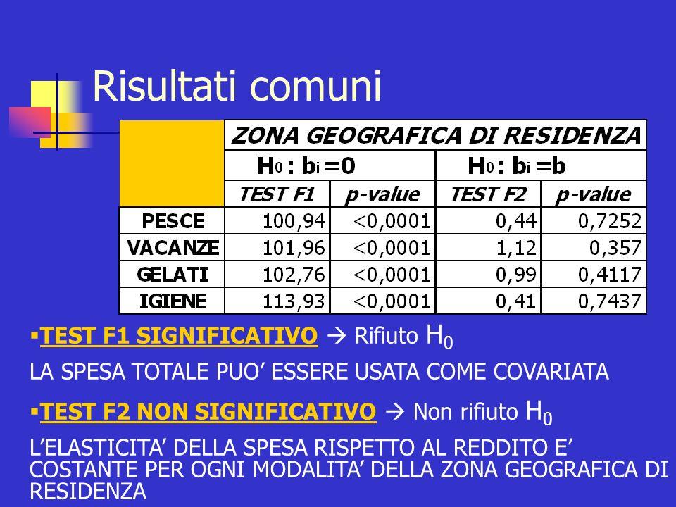 Capitolo di spesa: PESCE Variabile di raggruppamento: ZONA GEOGRAFICA Test F H 0 : a i =a i TEST F SIGNIFICATIVO Rifiuto H 0 RETTE PARALLELE UNA RETTA PER CIASCUNA MODALITA DELLA VARIABILE CATEGORICA RETTE PARALLELE