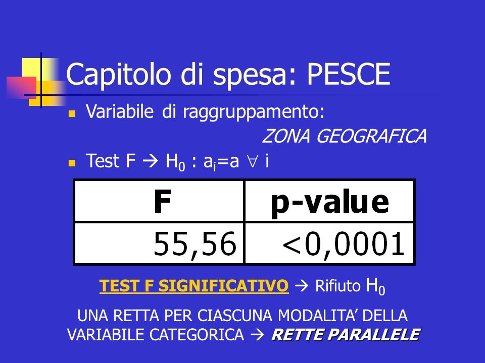 Capitolo di spesa: PESCE Variabile di raggruppamento: ZONA GEOGRAFICA Test F H 0 : a i =a i TEST F SIGNIFICATIVO Rifiuto H 0 RETTE PARALLELE UNA RETTA