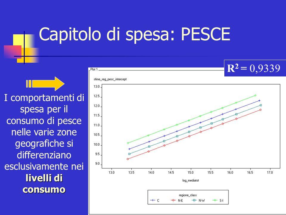 Capitolo di spesa: VACANZE Variabile di raggruppamento: ZONA GEOGRAFICA Test F H 0 : a i =a i TEST F SIGNIFICATIVO: Rifiuto H 0 RETTE PARALLELE UNA RETTA PER CIASCUNA MODALITA DELLA VARIABILE CATEGORICA RETTE PARALLELE