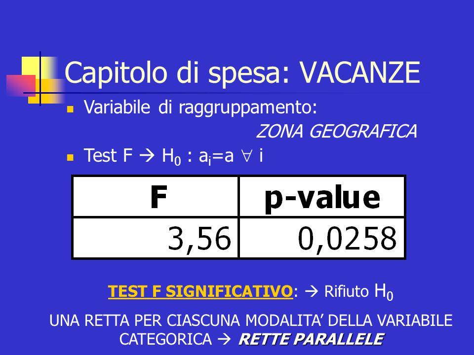 Capitolo di spesa: VACANZE Variabile di raggruppamento: ZONA GEOGRAFICA Test F H 0 : a i =a i TEST F SIGNIFICATIVO: Rifiuto H 0 RETTE PARALLELE UNA RE