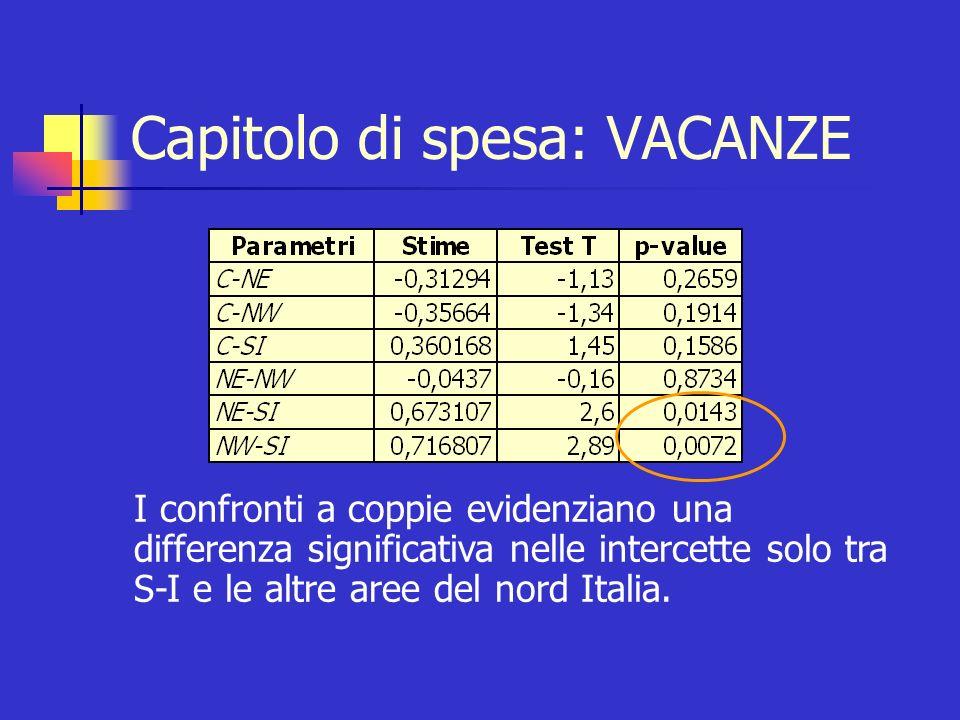 Capitolo di spesa: VACANZE I confronti a coppie evidenziano una differenza significativa nelle intercette solo tra S-I e le altre aree del nord Italia