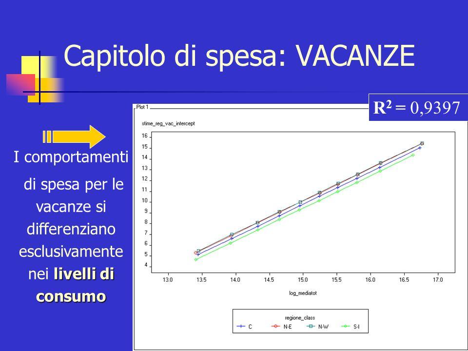 Capitolo di spesa: GELATI Variabile di raggruppamento: ZONA GEOGRAFICA Test F H 0 : a i =a i TEST F SIGNIFICATIVO: Rifiuto H 0 RETTE PARALLELE UNA RETTA PER CIASCUNA MODALITA DELLA VARIABILE CATEGORICA RETTE PARALLELE