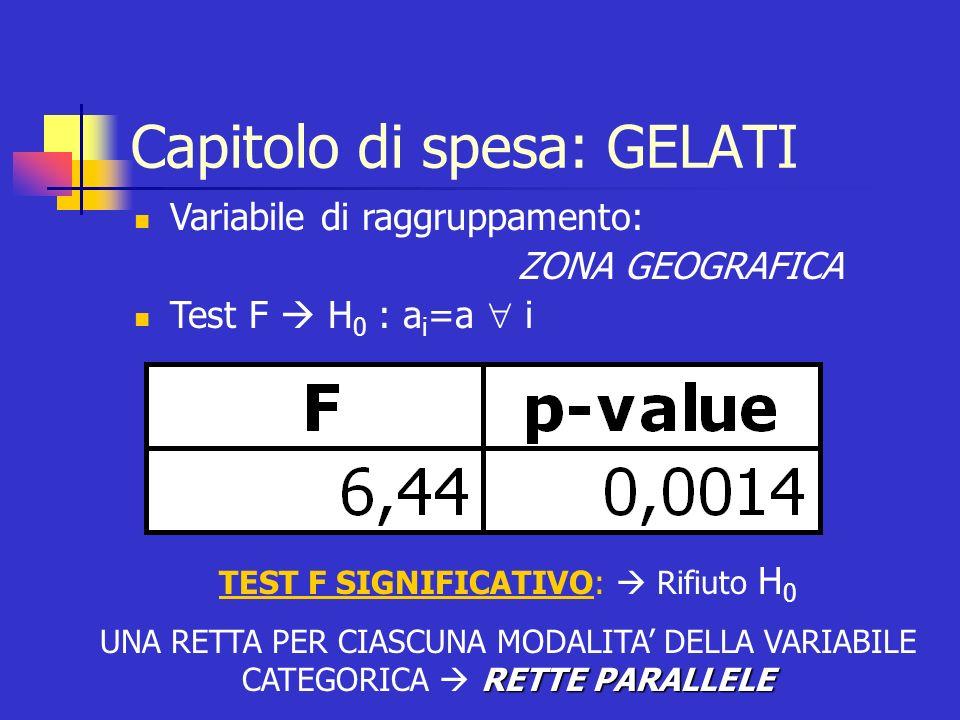 Capitolo di spesa: GELATI Variabile di raggruppamento: ZONA GEOGRAFICA Test F H 0 : a i =a i TEST F SIGNIFICATIVO: Rifiuto H 0 RETTE PARALLELE UNA RET
