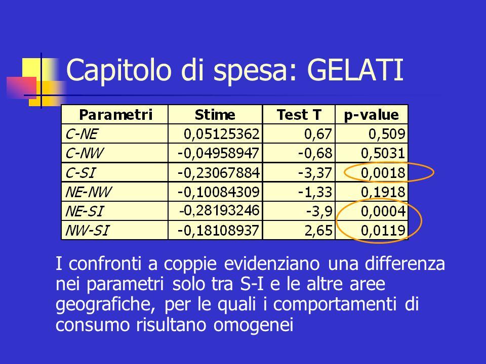 Capitolo di spesa: GELATI I confronti a coppie evidenziano una differenza nei parametri solo tra S-I e le altre aree geografiche, per le quali i compo