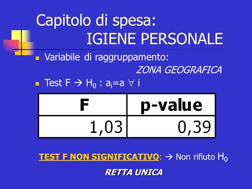 I comportamenti di spesa per il consumo di prodotti per ligiene personale sono indipendenti dalla zona geografica di residenza R 2 = 0,9335