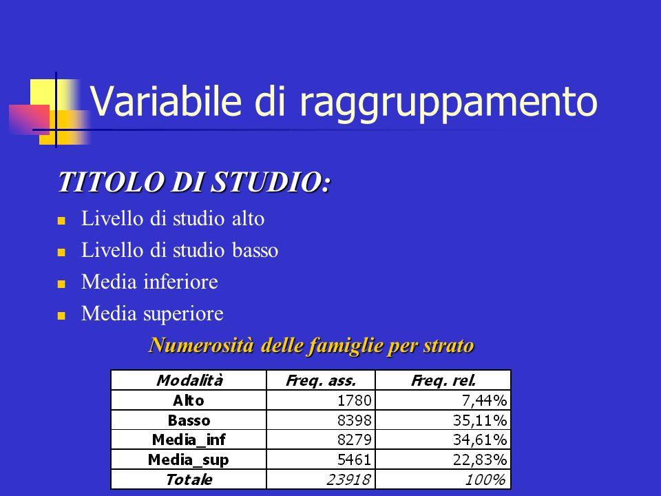 Variabile di raggruppamento TITOLO DI STUDIO: Livello di studio alto Livello di studio basso Media inferiore Media superiore Numerosità delle famiglie